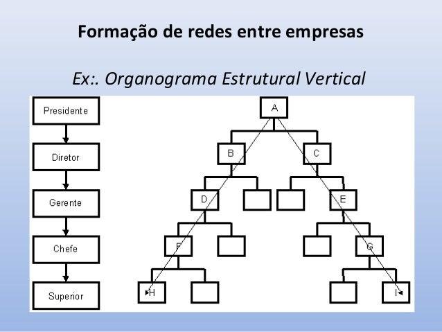 """Formação de redes entre empresas • Este novo modelo corporativo criou a """"produção enxuta"""", que muitos chamam de """"enxuto e ..."""