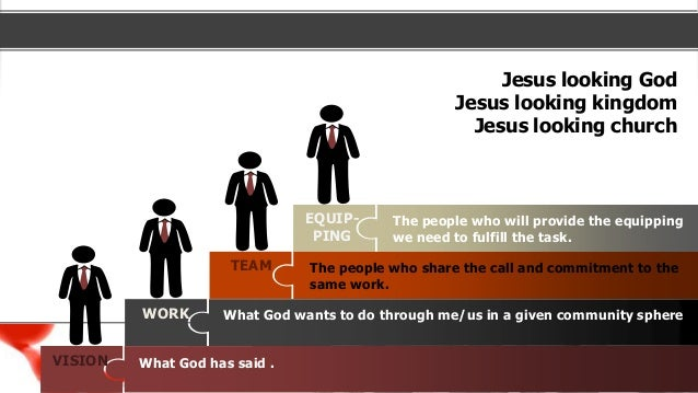 Jesus looking God Jesus looking kingdom Jesus looking church VISION WORK TEAM EQUIP- PING The people who share the call an...