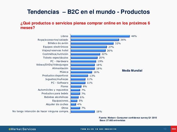 Tendencias – B2C en el mundo - Productos      ¿Qué productos o servicios piensa comprar online en los próximos 6      mese...