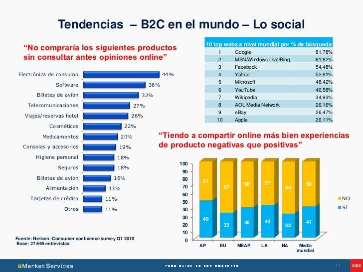 Tendencias – B2C en el mundo – Lo social                                                                                 1...