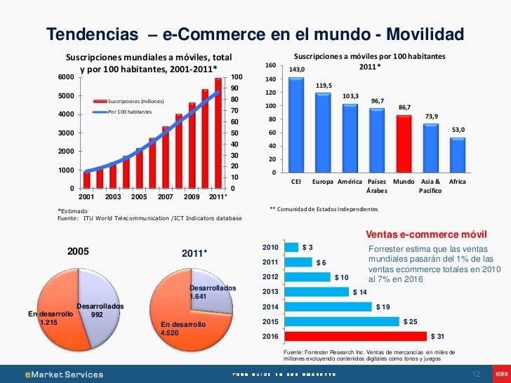 Tendencias – e-Commerce en el mundo - Movilidad          Suscripciones mundiales a móviles, total                         ...