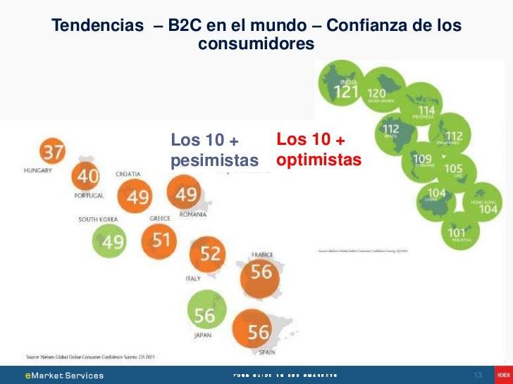 Tendencias – B2C en el mundo – Confianza de los                consumidores             Los 10 +     Los 10 +             ...