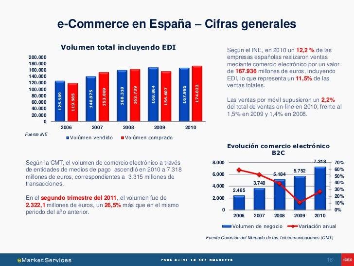 e-Commerce en España – Cifras generales                 Volumen total incluyendo EDI                                      ...
