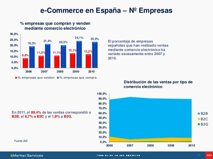 e-Commerce en España – Nº Empresas        % empresas que compran y venden          mediante comercio electrónico30,0%     ...