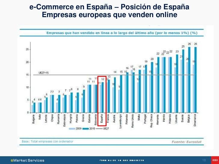 e-Commerce en España – Posición de España   Empresas europeas que venden online                                           ...