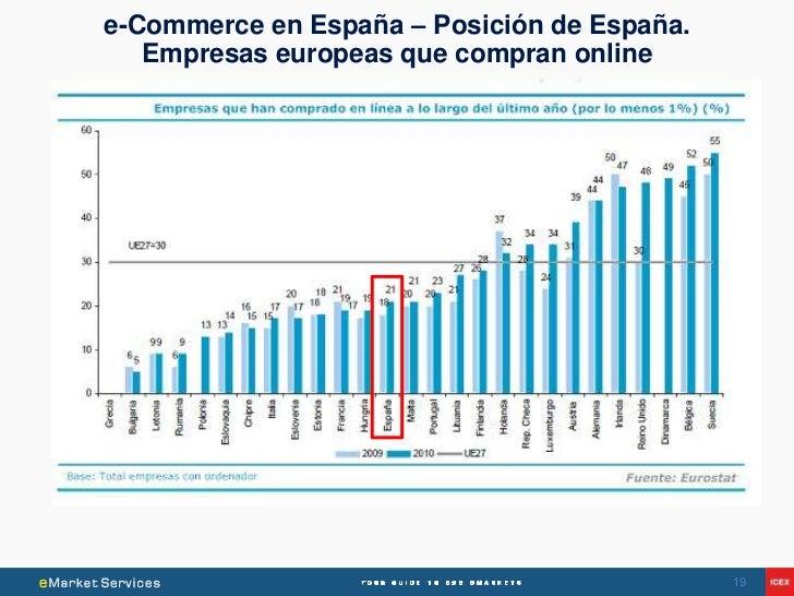 e-Commerce en España – Posición de España.   Empresas europeas que compran online                                         ...