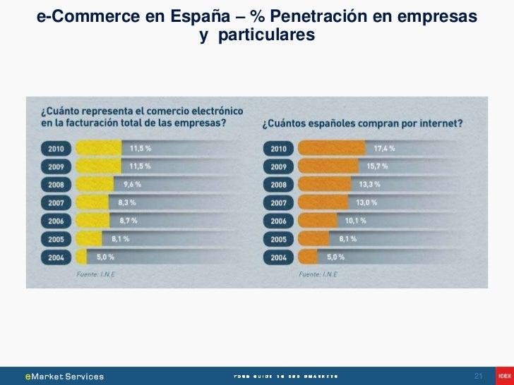 e-Commerce en España – % Penetración en empresas                 y particulares                                           ...