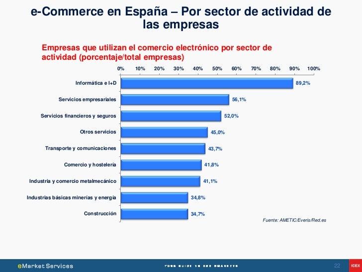 e-Commerce en España – Por sector de actividad de                 las empresas      Empresas que utilizan el comercio elec...