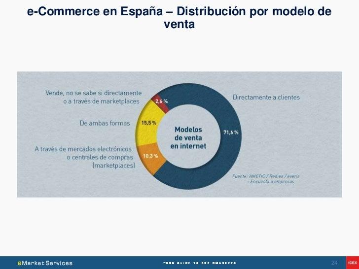 e-Commerce en España – Distribución por modelo de                    venta                                                24