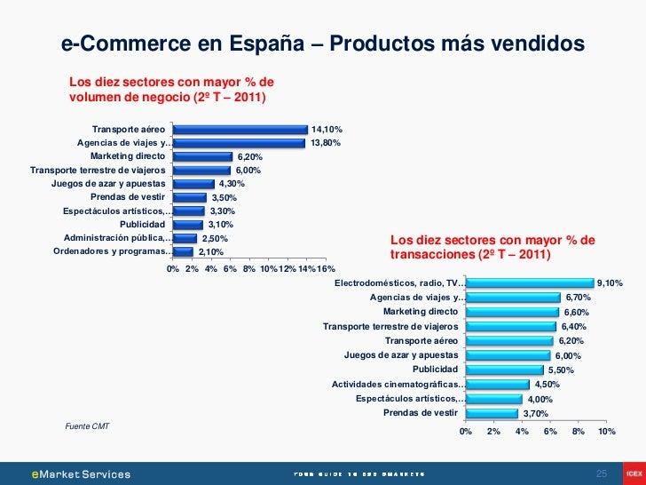 e-Commerce en España – Productos más vendidos         Los diez sectores con mayor % de         volumen de negocio (2º T – ...