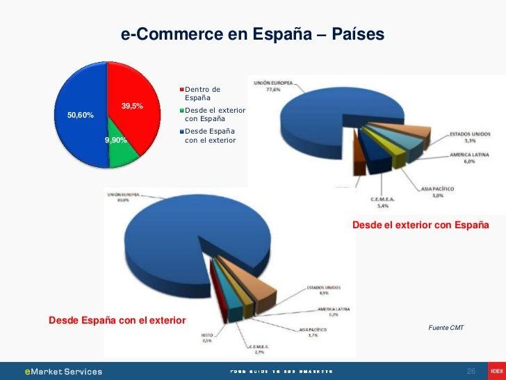 e-Commerce en España – Países                           Dentro de                           España               39,5%    ...