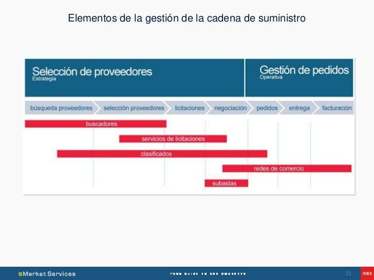 Elementos de la gestión de la cadena de suministro                                                     33