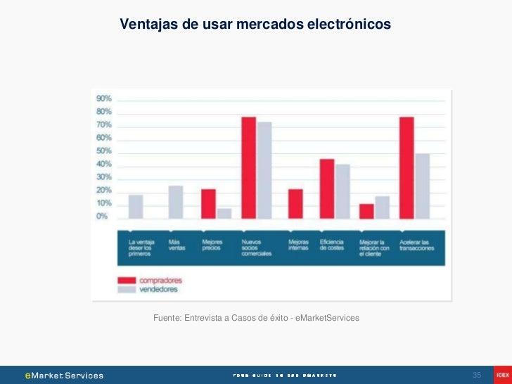 Ventajas de usar mercados electrónicos    Fuente: Entrevista a Casos de éxito - eMarketServices                           ...