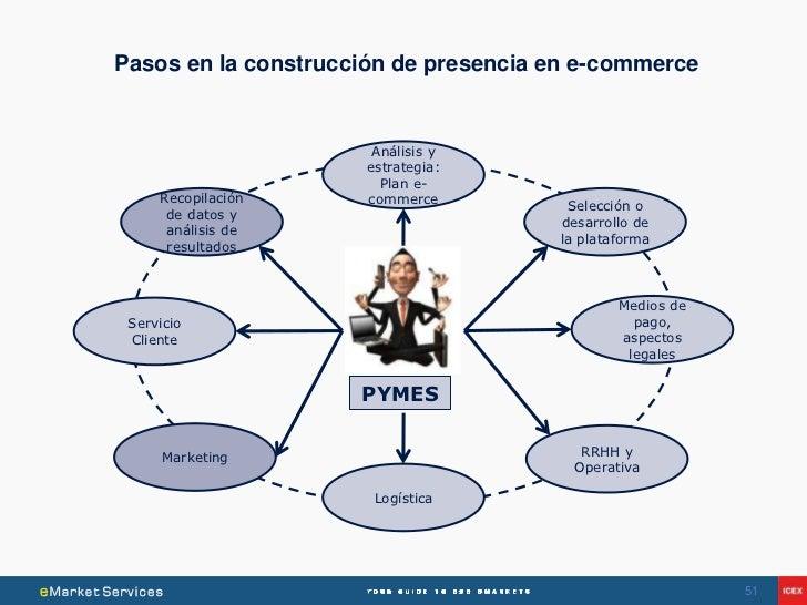 Pasos en la construcción de presencia en e-commerce                       Análisis y                      estrategia:     ...