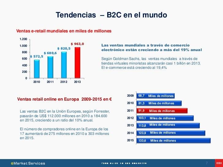 Tendencias – B2C en el mundoVentas e-retail mundiales en miles de millones 1.200                                       $ 9...