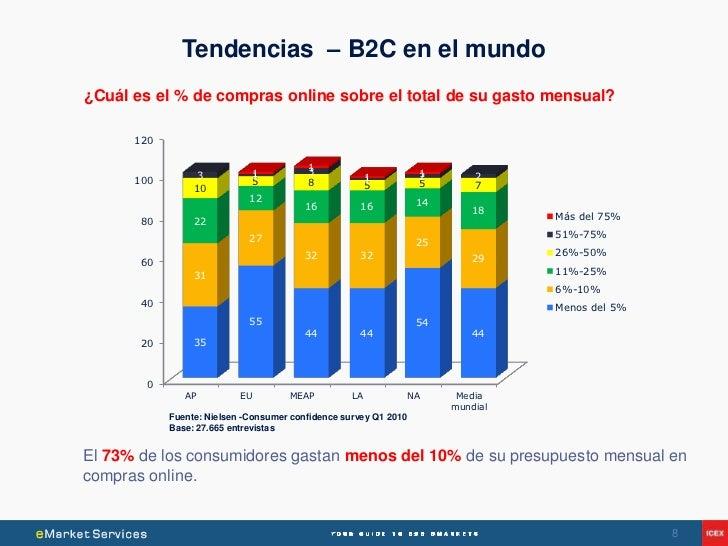 Tendencias – B2C en el mundo¿Cuál es el % de compras online sobre el total de su gasto mensual?      120                  ...