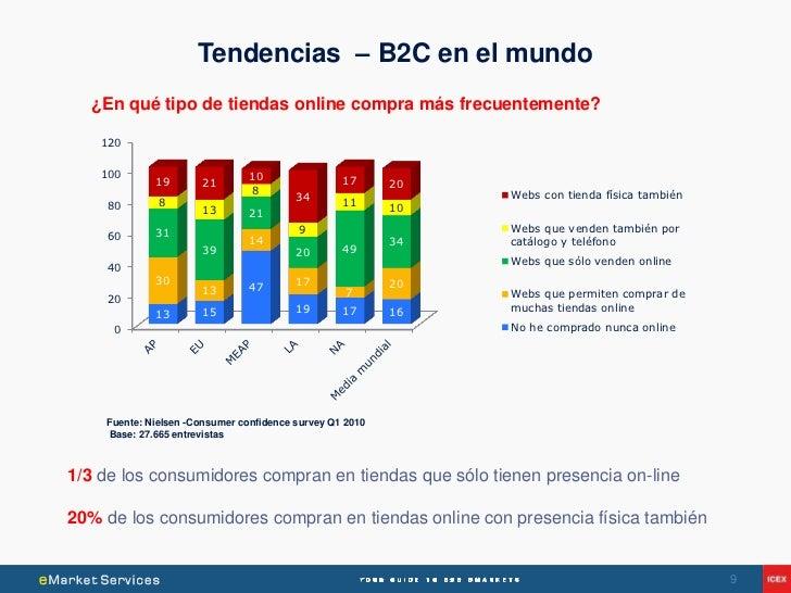 Tendencias – B2C en el mundo  ¿En qué tipo de tiendas online compra más frecuentemente?    120    100                     ...