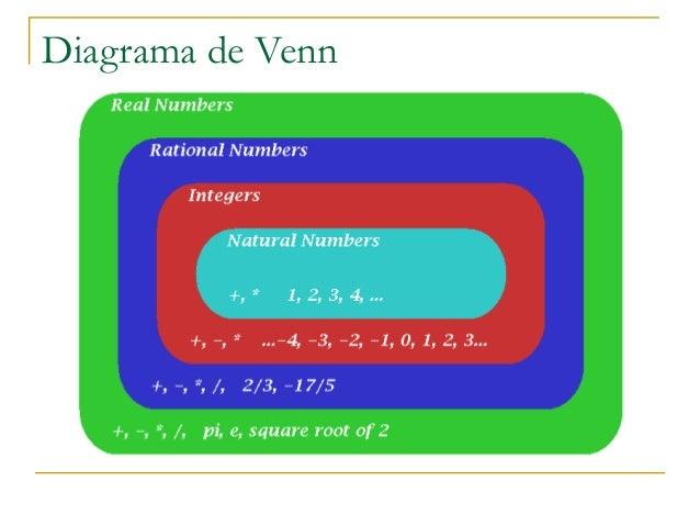 Apoyo campo de los nmeros reales presentacin cuadro sinptico cero negativos enteros fracciones racionales irracionales reales cardinales naturales 15 diagrama de venn ccuart Images
