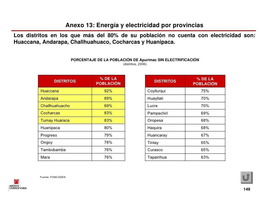 Anexo 13: Energía y electricidad por provincias Los distritos en los que más del 80% de su población no cuenta con electri...
