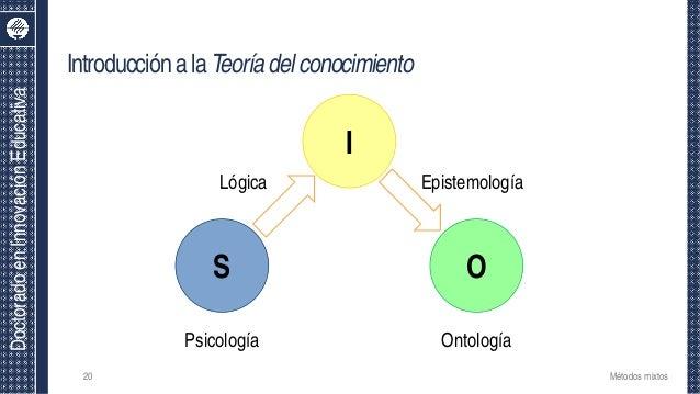 DoctoradoenInnovaciónEducativa S Psicología O Ontología I Lógica Epistemología IntroducciónalaTeoríadelconocimiento Método...