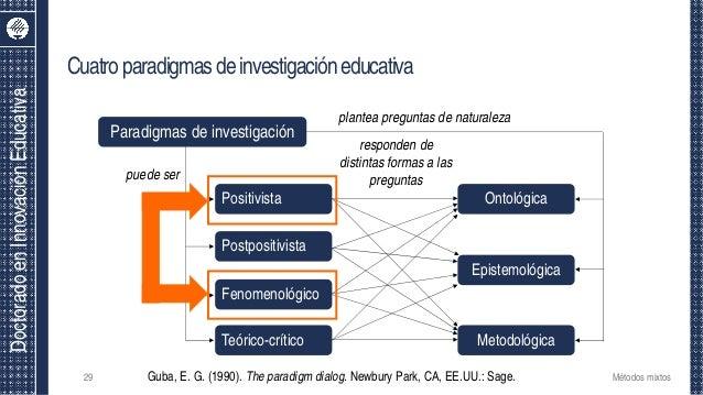 DoctoradoenInnovaciónEducativa 29 Paradigmas de investigación puede ser Positivista Postpositivista Fenomenológico Teórico...