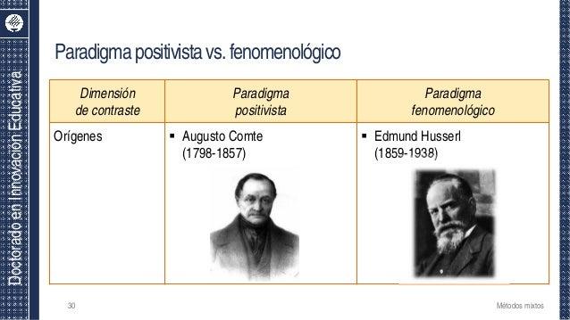 DoctoradoenInnovaciónEducativa Dimensión de contraste Paradigma positivista Paradigma fenomenológico Orígenes  Augusto Co...