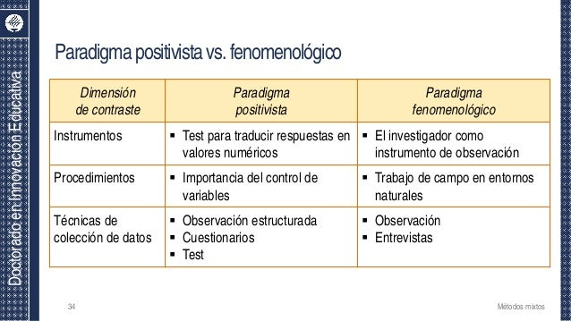 DoctoradoenInnovaciónEducativa Dimensión de contraste Paradigma positivista Paradigma fenomenológico Instrumentos  Test p...