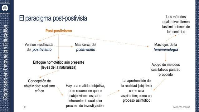 DoctoradoenInnovaciónEducativa Elparadigmapost-postivista 40 Métodos mixtos Post-postivismo Versión modificada del positiv...