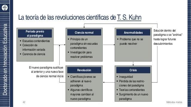 DoctoradoenInnovaciónEducativa LateoríadelasrevolucionescientíficasdeT.S.Kuhn 42 Métodos mixtos Período previo al paradigm...