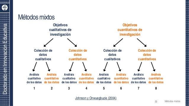 DoctoradoenInnovaciónEducativa Objetivos cualitativos de investigación Objetivos cuantitativos de investigación Colección ...