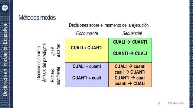 DoctoradoenInnovaciónEducativa Métodosmixtos CUALI + CUANTI CUALI  cuanti cuali  CUANTI CUANTI  cuali cuanti  CUALI CU...