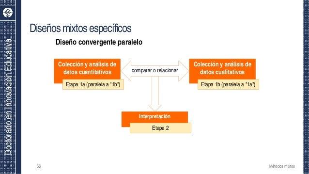 DoctoradoenInnovaciónEducativa Diseñosmixtosespecíficos 56 Colección y análisis de datos cuantitativos Colección y análisi...
