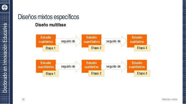 DoctoradoenInnovaciónEducativa Diseñosmixtosespecíficos 60 Estudio cualitativo seguido de Etapa 1 Estudio cuantitativo Eta...
