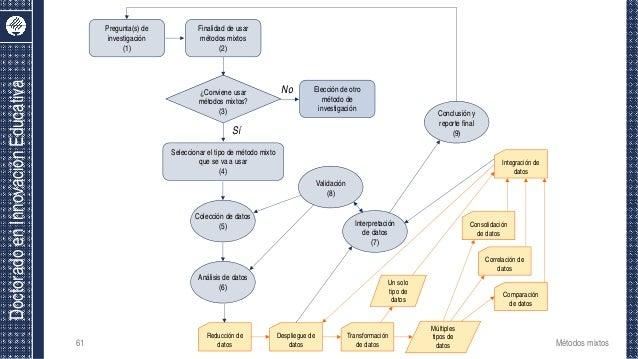 DoctoradoenInnovaciónEducativa Pregunta(s) de investigación (1) Finalidad de usar métodos mixtos (2) Elección de otro méto...