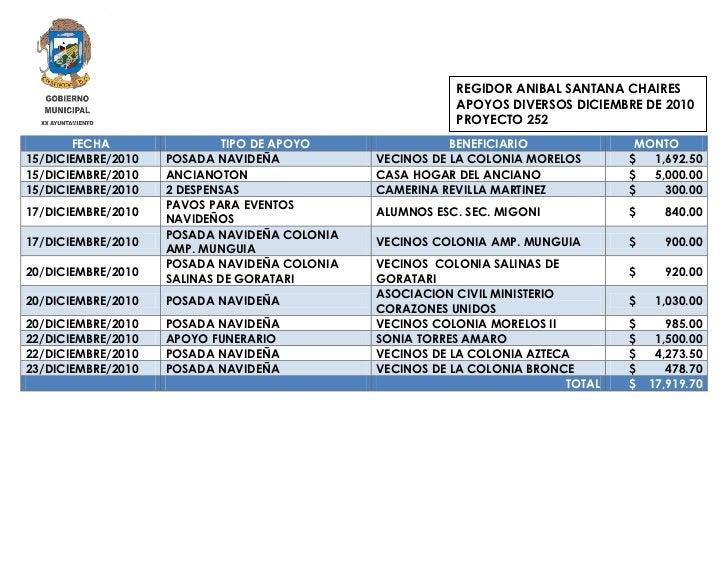 REGIDOR ANIBAL SANTANA CHAIRES                                                         APOYOS DIVERSOS DICIEMBRE DE 2010  ...