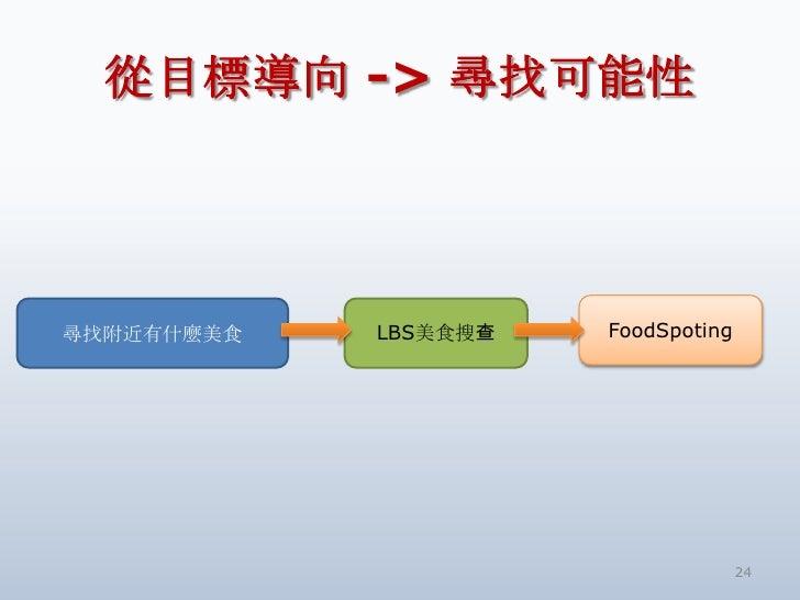 從目標導向 -> 尋找可能性<br />24<br />FoodSpoting<br />尋找附近有什麼美食<br />LBS美食搜查<br />