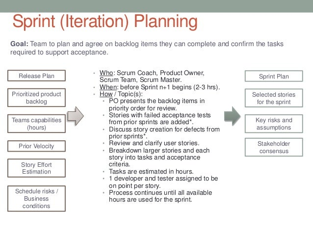 Release Plan Template. Click To Expand Itil Software Release ...