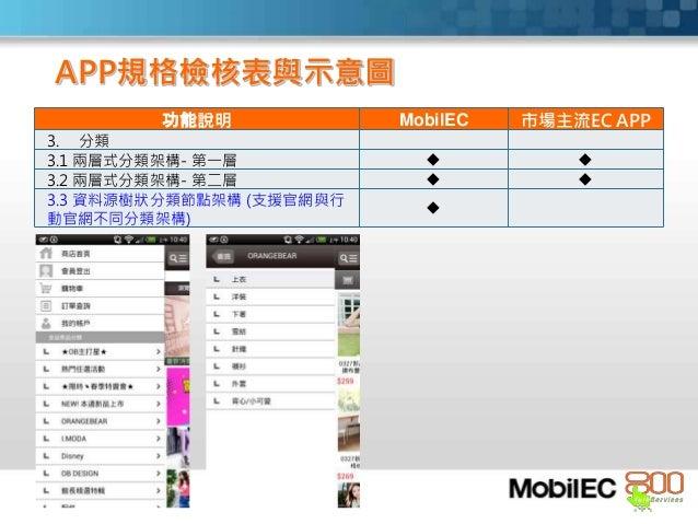 功能說明 MobilEC 市場主流EC APP 3. 分類 3.1 兩層式分類架構- 第一層   3.2 兩層式分類架構- 第二層   3.3 資料源樹狀分類節點架構 (支援官網與行 動官網不同分類架構)  APP規格檢核表與示意圖