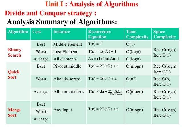 Analysis of Algorithms | Set 2 (Worst, Average and Best ...