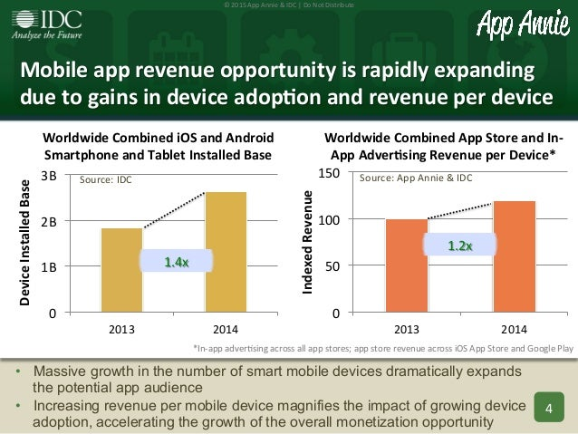 Mobile app advertising and monetization trends 2013 2018 - Mobel trends 2018 ...