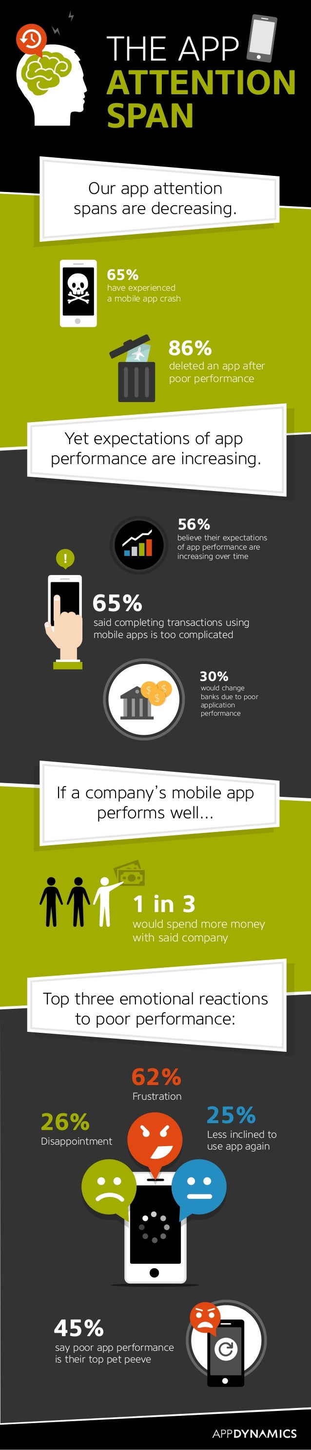 65% have experienced a mobile app crash 86% deleted an app after poor performance 65% said completing transactions using m...