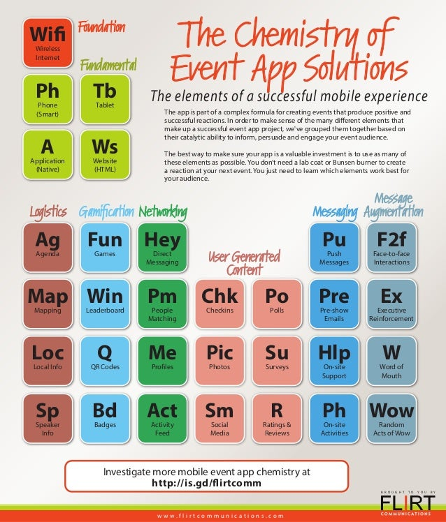 The periodic table of event app solutions message augmentation foundation user generated content messagingnetworking the chemistry of event app solutions phphone s urtaz Images