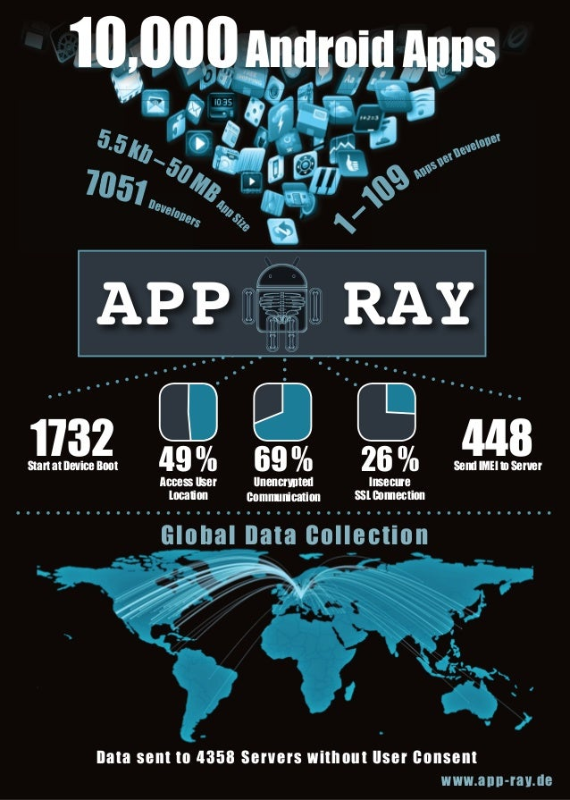10,000 Android Apps 5.5 k b  eve lo p  e rs  pp Si ze  1  –5 0M 7051 D B A  APP 1732  Start at Device Boot  49 % Access Us...
