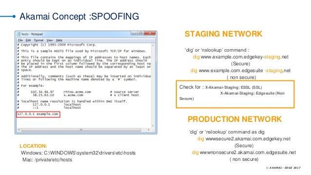 App-solute Testing: Making App Testing with Akamai Easy