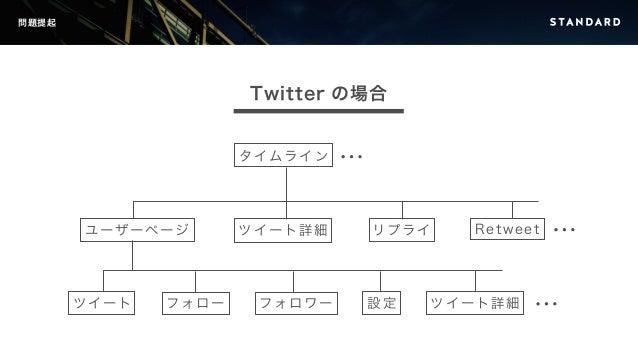 問題提起  Twitter の場合  タイムライン  ユーザーページツイート詳細リプライRetweet  ツイートフォローフォロワー設定ツイート詳細