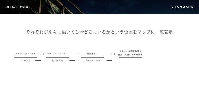 UI Flowsの実践  それぞれが別々に動いても今どこにいるかという位置をマップに一覧表示  テキストフィールド  ID を入力  テキストフィールド  名前を入力  開始ボタン  ボタンをタップ  マップ/ 友達の位置/  自分、友達のステ...