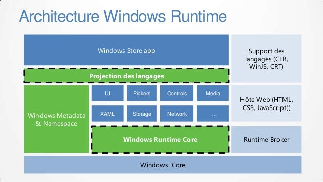 Runtime broker windows rt  » wilponeckde gq