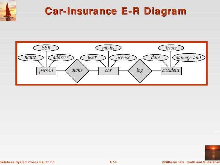 Car Insurance Er Diagram