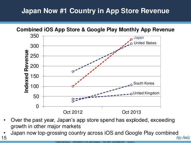 JUNDE_YU_AppAnnie_By the Numbers: The Japanese Market