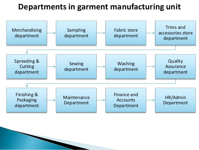 pre production process in garment industry introduction to garment manufacturing